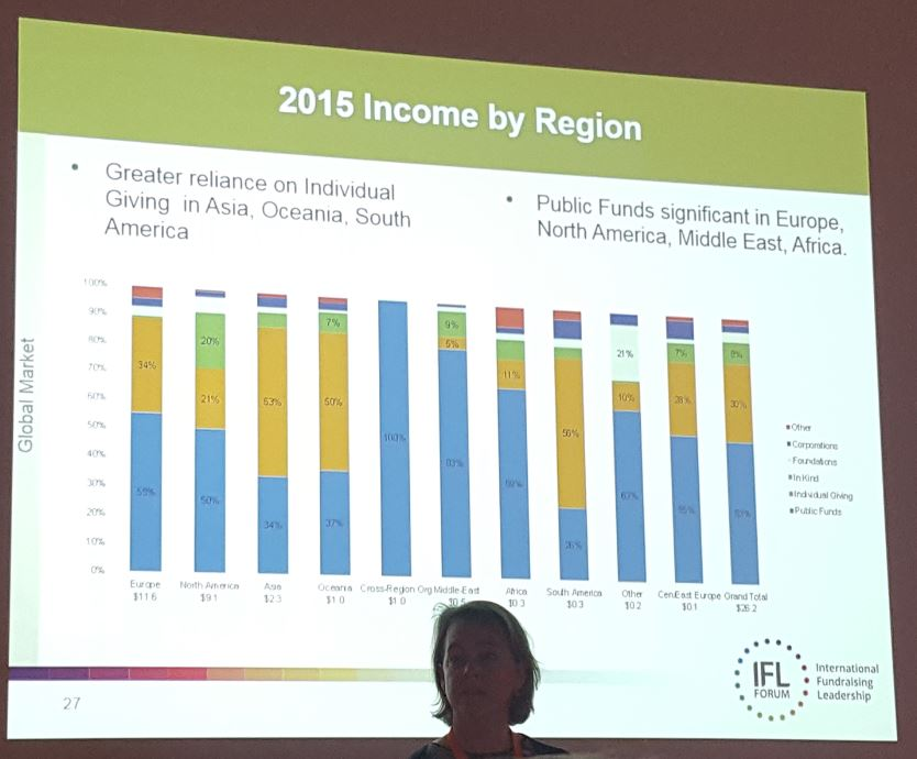 ifl_income-by-region